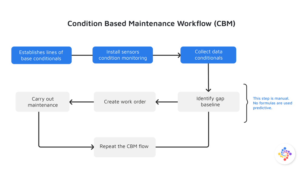Condition Based Maintenance Workflow