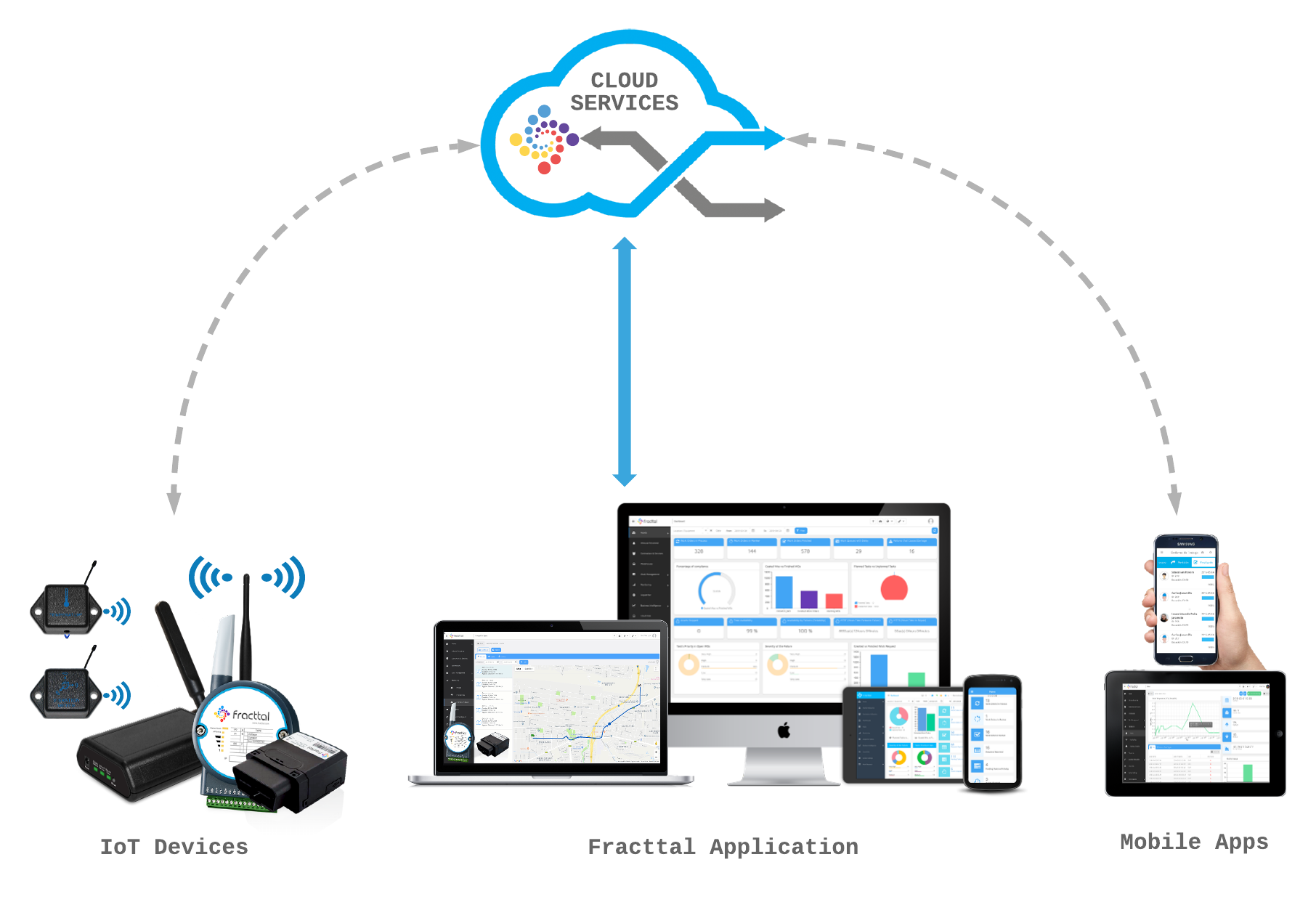 Fracttal IoT_How it Works