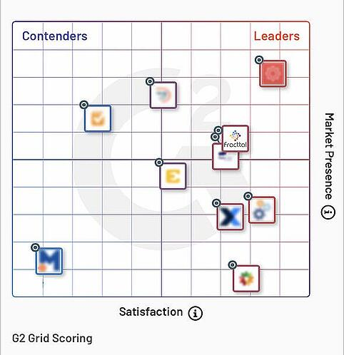G2 Score-1