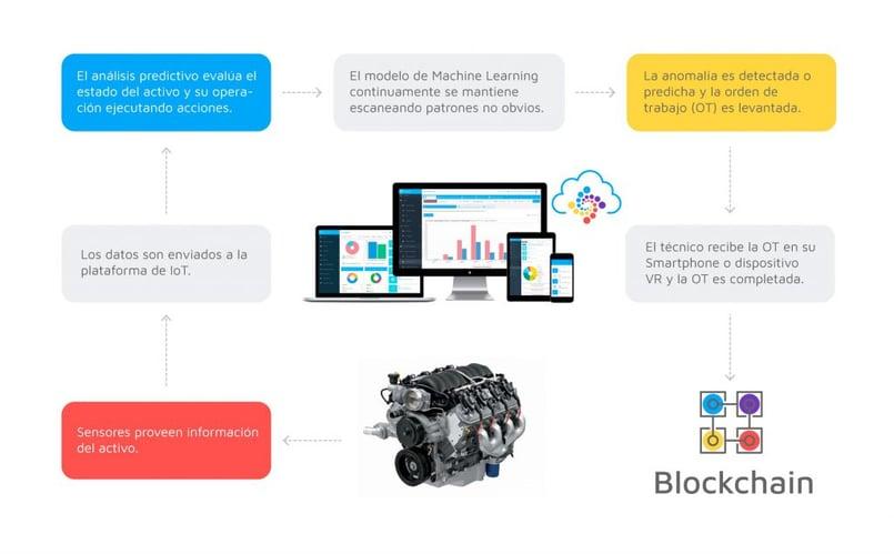 INFOGRAFIA-Blockchain