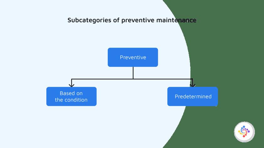 Subcategories of Preventive Maintenance