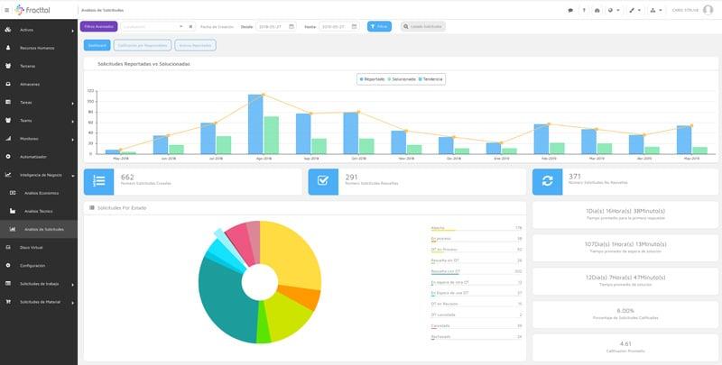 KPIs, Reportes e Informes