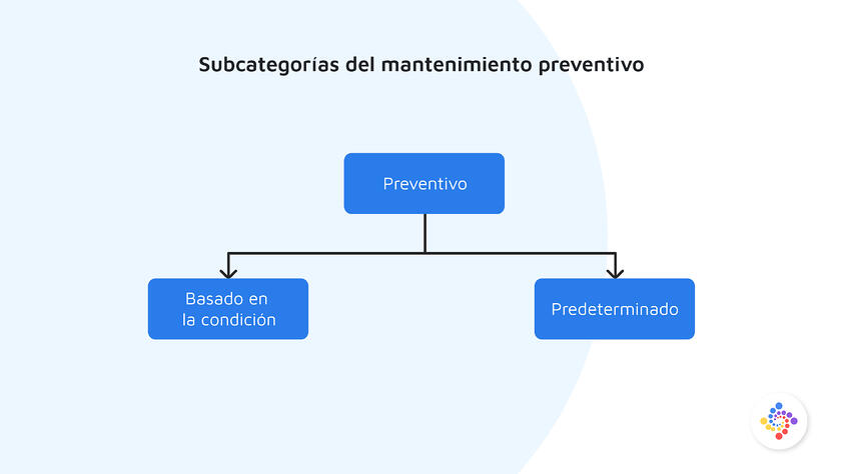 Subcategorías de Mantenimiento Preventivo