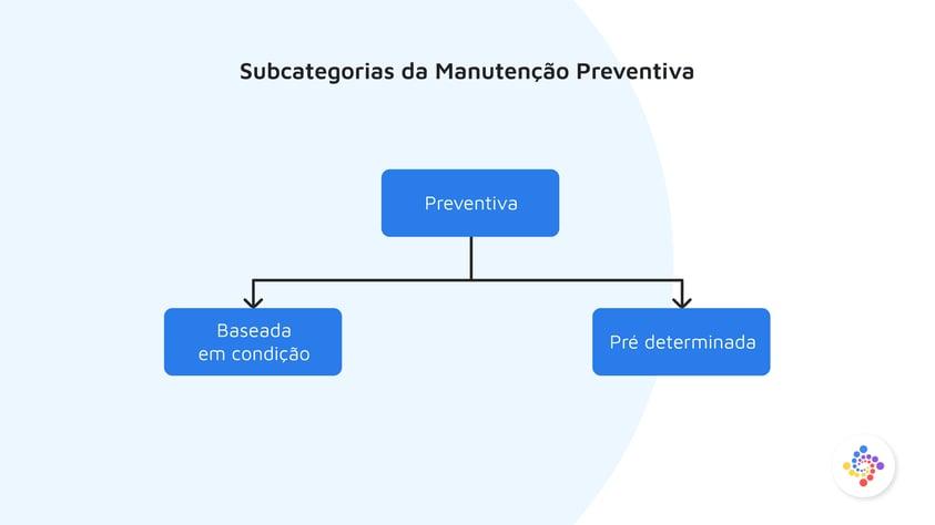 Subcategorias da Manutencao Preventiva