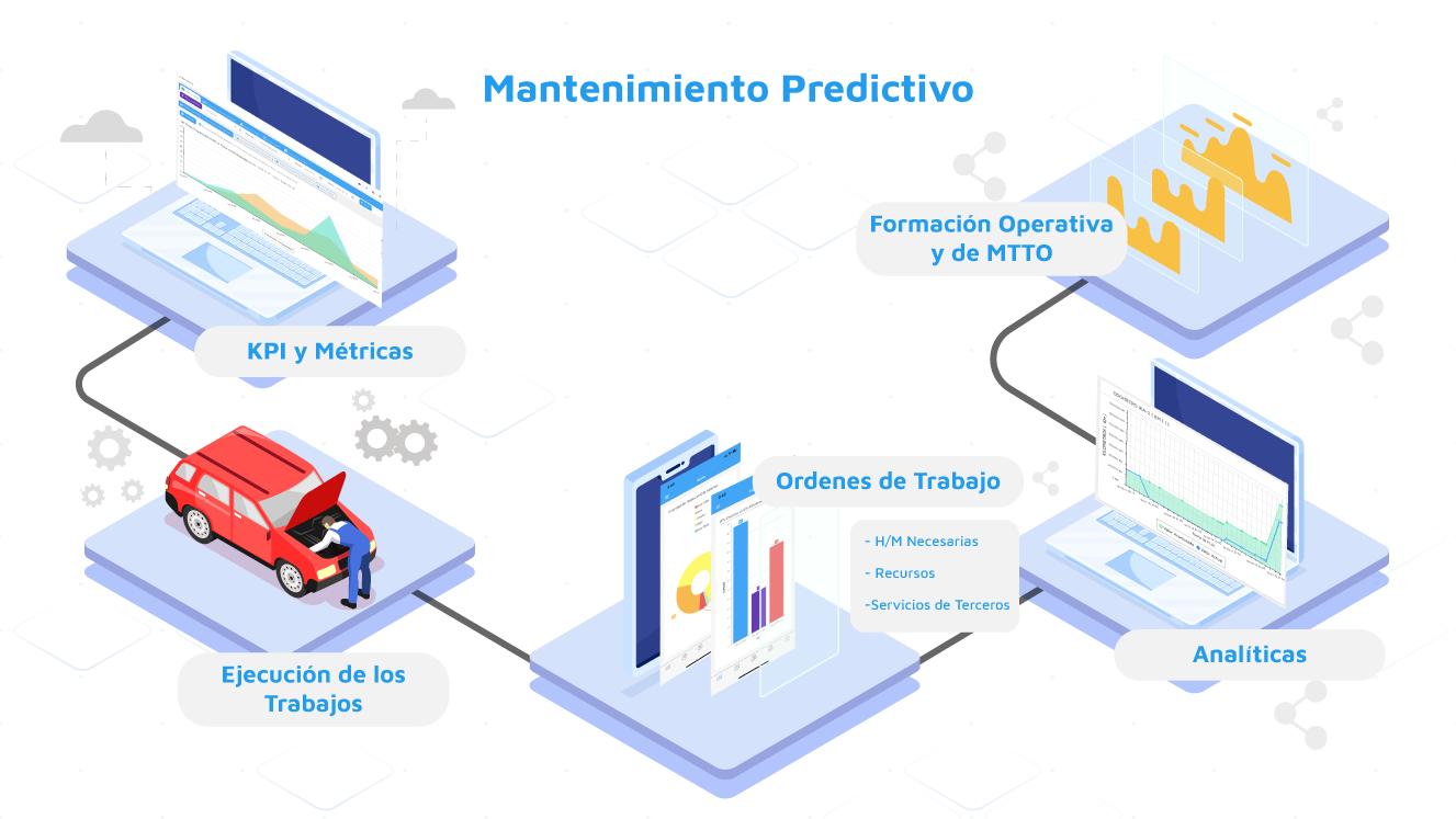 Planificacion-Predictiva-Mantenimiento-M|R2M