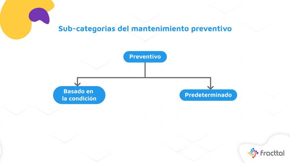 Categorías de Mantenimiento Preventivo