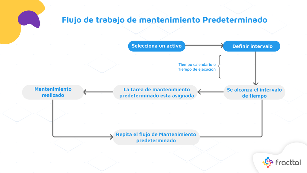 Flujo de Trabajo del Mantenimiento Predeterminado